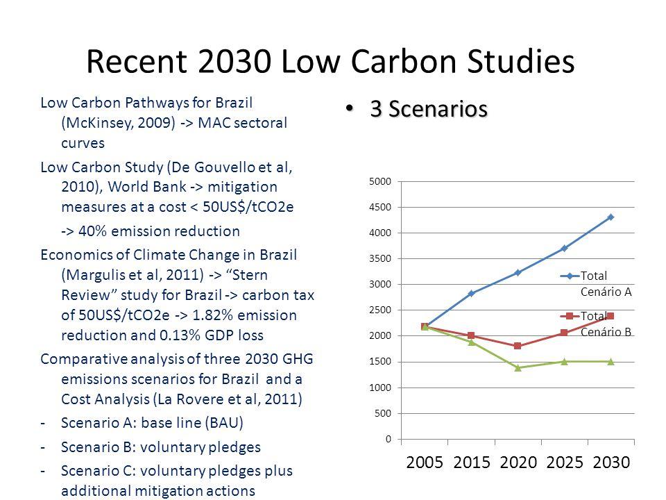 Recent 2030 Low Carbon Studies Low Carbon Pathways for Brazil (McKinsey, 2009) -> MAC sectoral curves Low Carbon Study (De Gouvello et al, 2010), World Bank -> mitigation measures at a cost < 50US$/tCO2e -> 40% emission reduction Economics of Climate Change in Brazil (Margulis et al, 2011) -> Stern Review study for Brazil -> carbon tax of 50US$/tCO2e -> 1.82% emission reduction and 0.13% GDP loss Comparative analysis of three 2030 GHG emissions scenarios for Brazil and a Cost Analysis (La Rovere et al, 2011) -Scenario A: base line (BAU) -Scenario B: voluntary pledges -Scenario C: voluntary pledges plus additional mitigation actions • 3 Scenarios
