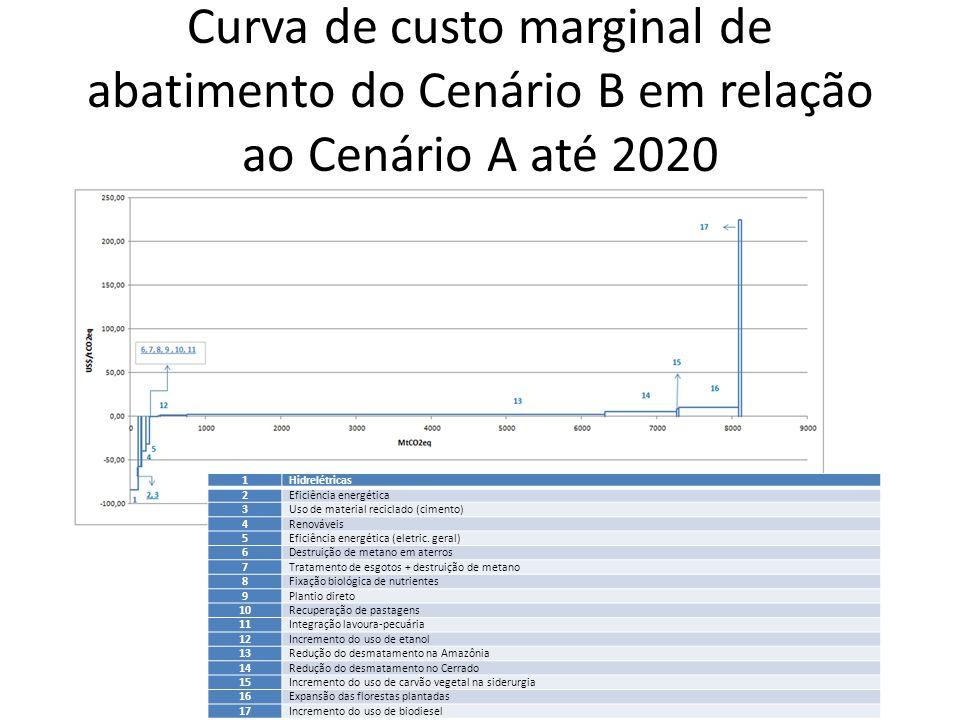 Curva de custo marginal de abatimento do Cenário B em relação ao Cenário A até 2020 1Hidrelétricas 2Eficiência energética 3Uso de material reciclado (