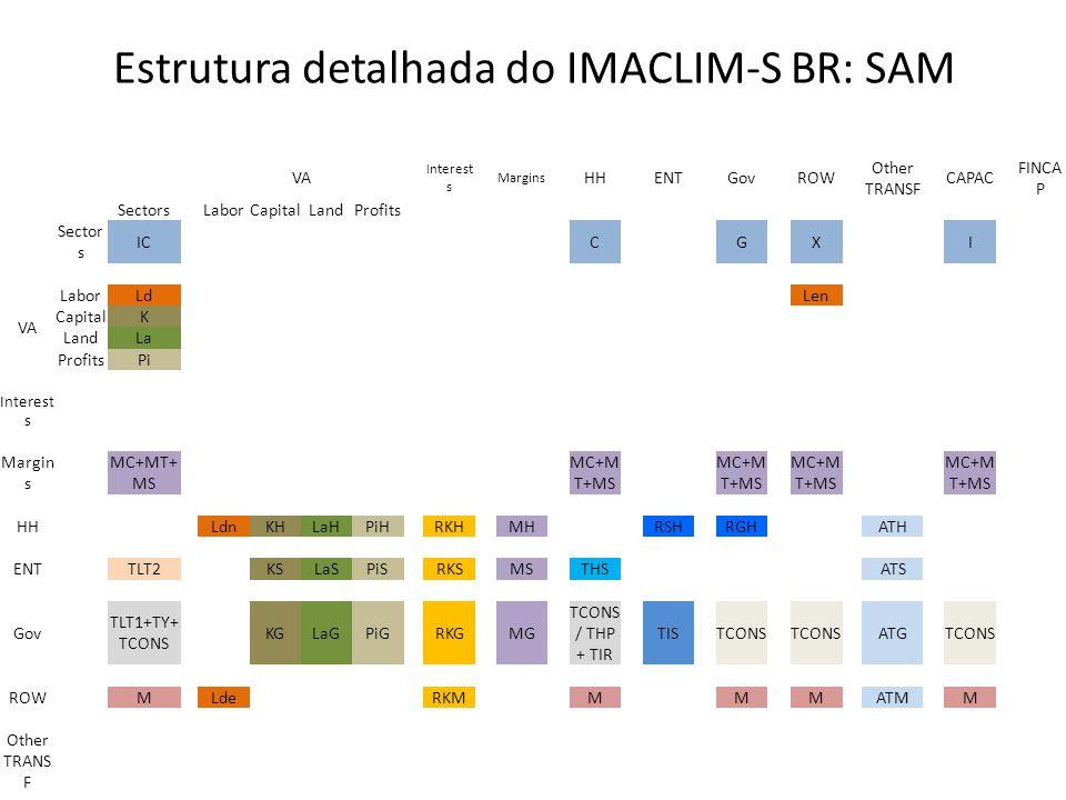 Estrutura detalhada do IMACLIM-S BR: SAM VA Interest s Margins HH ENT Gov ROW Other TRANSF CAPAC FINCA P Sectors LaborCapitalLandProfits Sector s IC C