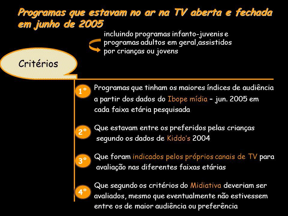 Programas que tinham os maiores índices de audiência a partir dos dados do Ibope mídia - jun.