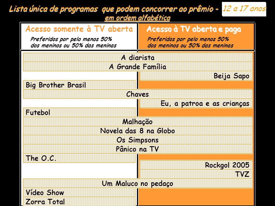 Lista única de programas que podem concorrer ao prêmio - 12 a 17 anos em ordem alfabética Preferidos por pelo menos 50% dos meninos ou 50% das meninas Preferidos por pelo menos 50% dos meninos ou 50% das meninas Acesso somente à TV aberta Acesso à TV aberta e paga Big Brother Brasil Chaves Eu, a patroa e as crianças Futebol Zorra Total Vídeo Show Um Maluco no pedaço TVZ Rockgol 2005 The O.C.