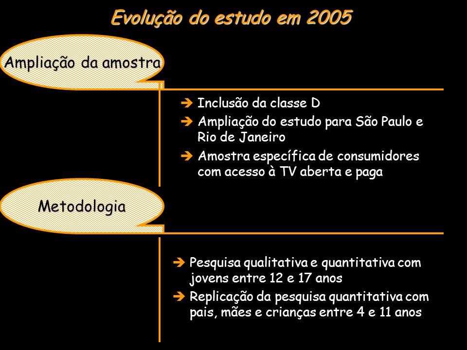 Fase qualitativa  600 entrevistas sendo:  300 em São Paulo e 300 no Rio de Janeiro  200 com jovens entre 12 e 17 anos  200 com pais, mães e crianças entre 8 e 11 anos  200 com pais, mães e crianças entre 4 e 7 anos  classes A, B, C e D, ambos os sexos, com acesso somente à TV aberta e acesso também a TV paga  8 mini-grupos com jovens entre 12 e 17 anos (40 entrevistados)  grupos de 12 a 14 e 15 a 17 anos  grupos masculinos e femininos  4 em São Paulo e 4 no Rio de Janeiro  4 com acesso somente à TV aberta e 4 com acesso á TV paga  4 de classe A/B e 4 de classe C/D Fase quantitativa Caracterização da amostra