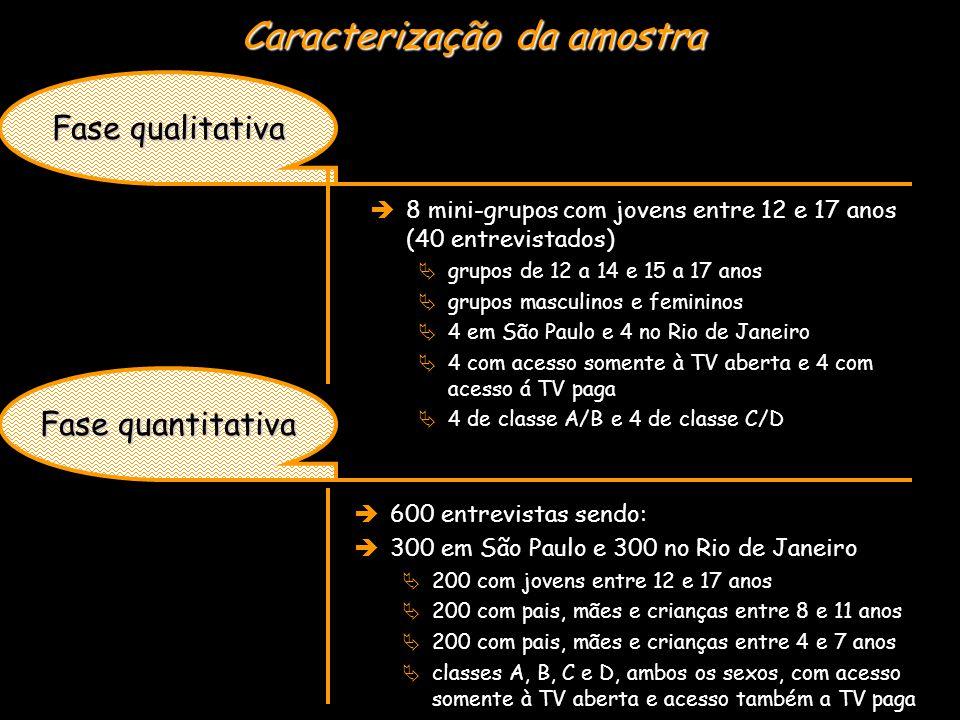 Outubro /05 Resultados Fase quantitativa