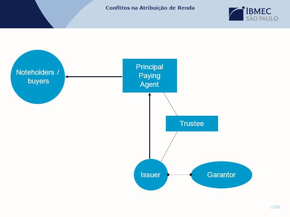 Conflitos na Atribuição de Renda voltar Issuer Garantor Principal Paying Agent Noteholders / buyers Trustee