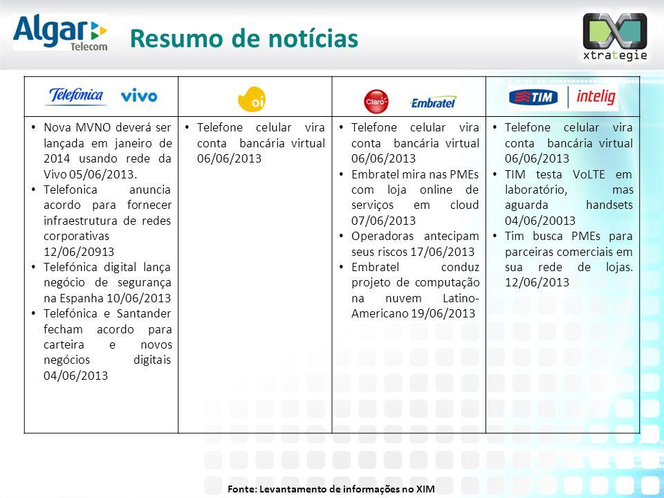 Fonte: Levantamento de informações no XIM Resumo de notícias • Nova MVNO deverá ser lançada em janeiro de 2014 usando rede da Vivo 05/06/2013. • Telef