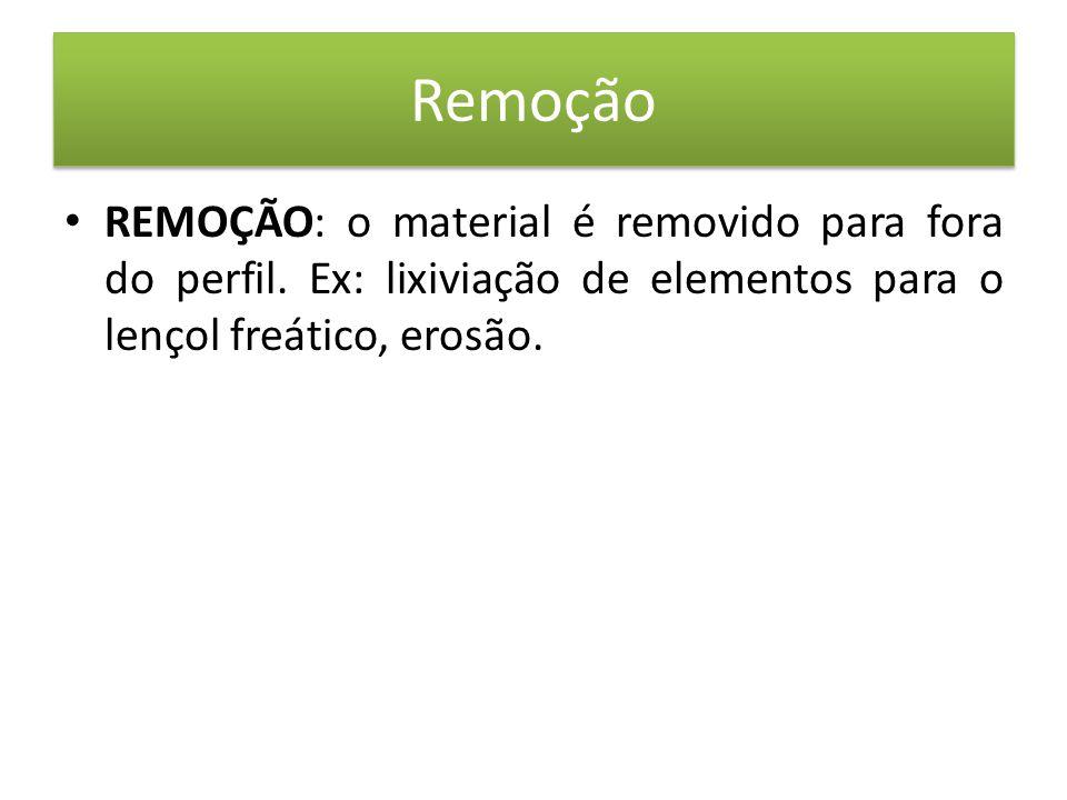 Remoção • REMOÇÃO: o material é removido para fora do perfil.