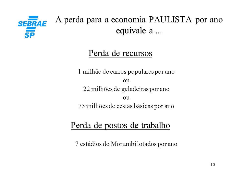 10 A perda para a economia PAULISTA por ano equivale a... Perda de recursos 1 milhão de carros populares por ano ou 22 milhões de geladeiras por ano o