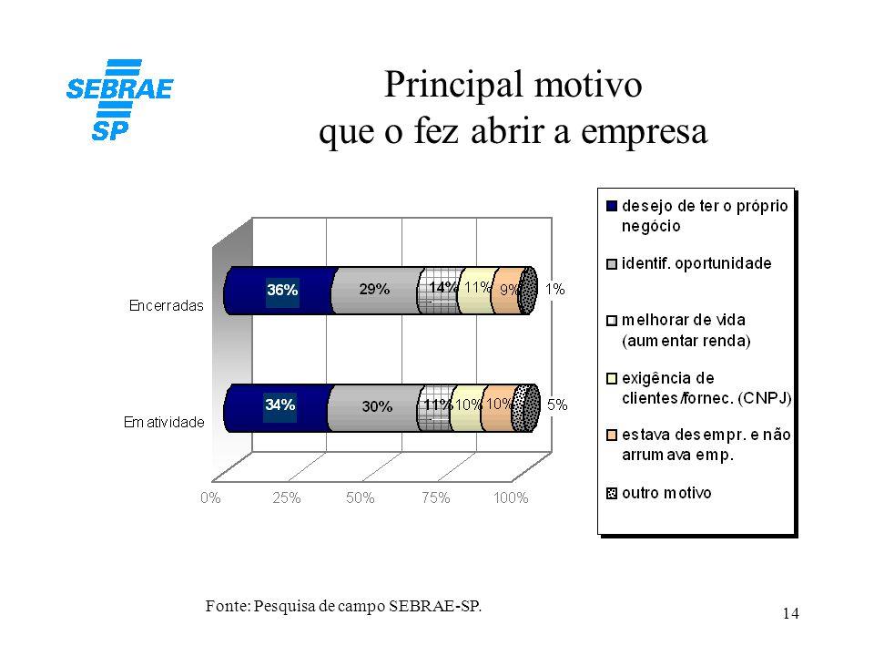 14 Principal motivo que o fez abrir a empresa Fonte: Pesquisa de campo SEBRAE-SP.