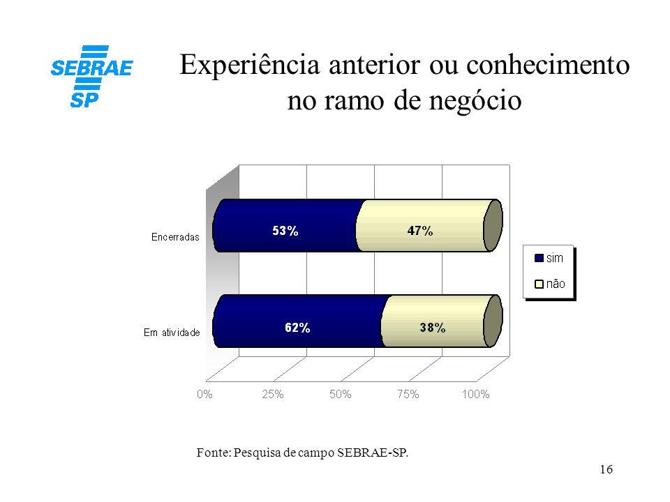 16 Experiência anterior ou conhecimento no ramo de negócio Fonte: Pesquisa de campo SEBRAE-SP.