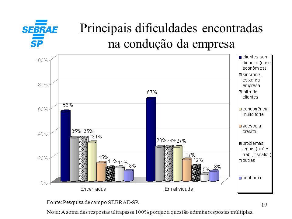 19 Principais dificuldades encontradas na condução da empresa Nota: A soma das respostas ultrapassa 100% porque a questão admitia respostas múltiplas.