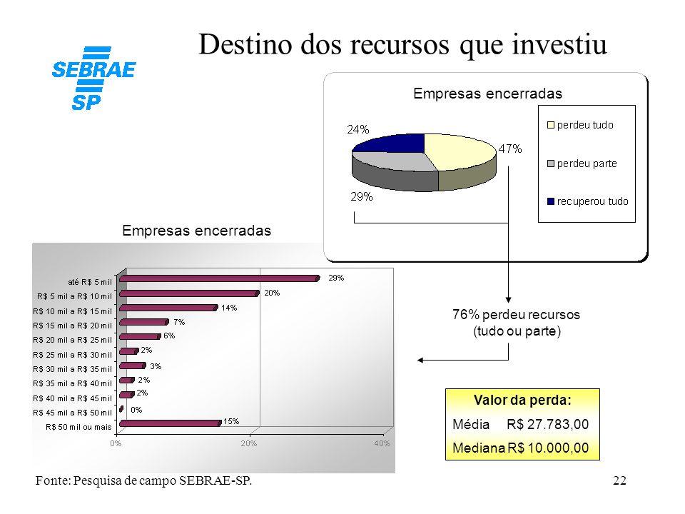 22 Destino dos recursos que investiu Empresas encerradas 76% perdeu recursos (tudo ou parte) Valor da perda: Média R$ 27.783,00 Mediana R$ 10.000,00 F
