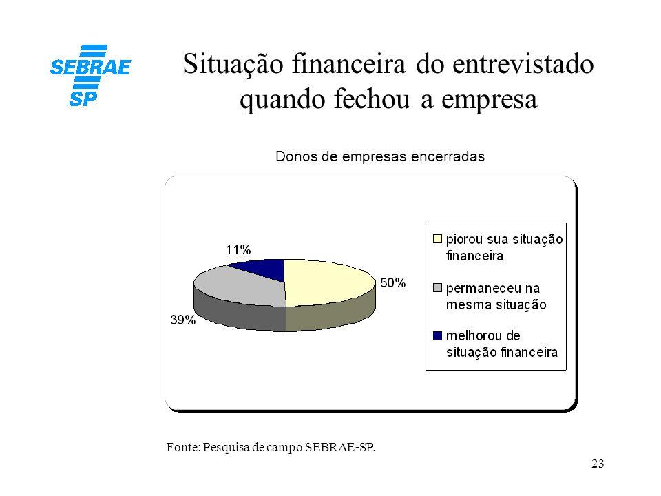 23 Situação financeira do entrevistado quando fechou a empresa Donos de empresas encerradas Fonte: Pesquisa de campo SEBRAE-SP.