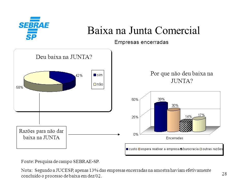 28 Baixa na Junta Comercial Fonte: Pesquisa de campo SEBRAE-SP. Nota: Segundo a JUCESP, apenas 13% das empresas encerradas na amostra haviam efetivame