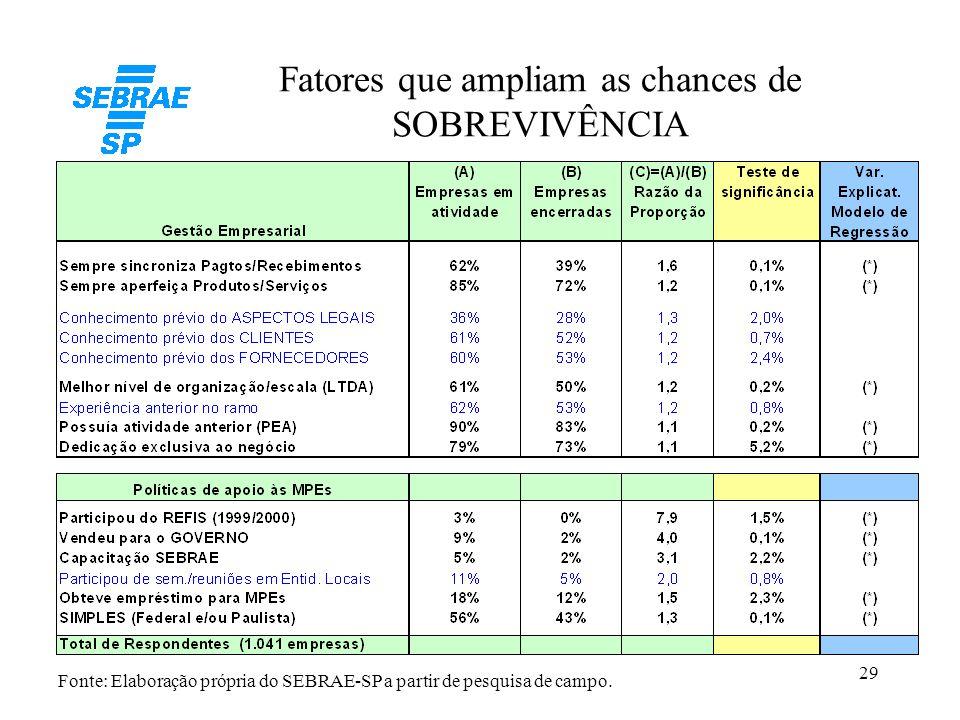 29 Fatores que ampliam as chances de SOBREVIVÊNCIA Fonte: Elaboração própria do SEBRAE-SP a partir de pesquisa de campo.