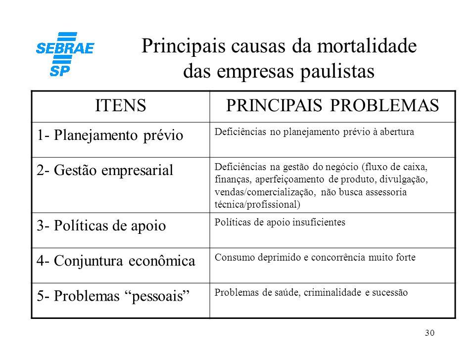 30 Principais causas da mortalidade das empresas paulistas ITENSPRINCIPAIS PROBLEMAS 1- Planejamento prévio Deficiências no planejamento prévio à aber