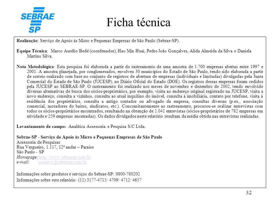 32 Ficha técnica Realização: Serviço de Apoio às Micro e Pequenas Empresas de São Paulo (Sebrae-SP). Equipe Técnica: Marco Aurélio Bedê (coordenador),