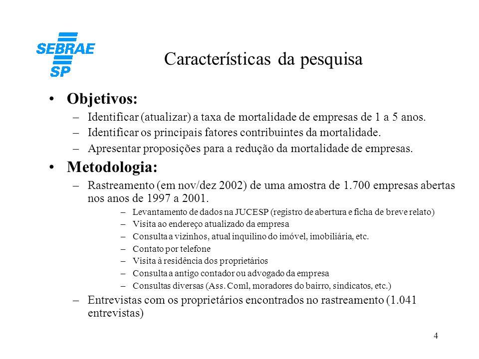 15 Forma de constituição das empresas Fonte: Pesquisa de campo SEBRAE-SP.