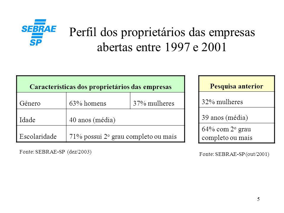 5 Perfil dos proprietários das empresas abertas entre 1997 e 2001 Características dos proprietários das empresas Gênero63% homens37% mulheres Idade40