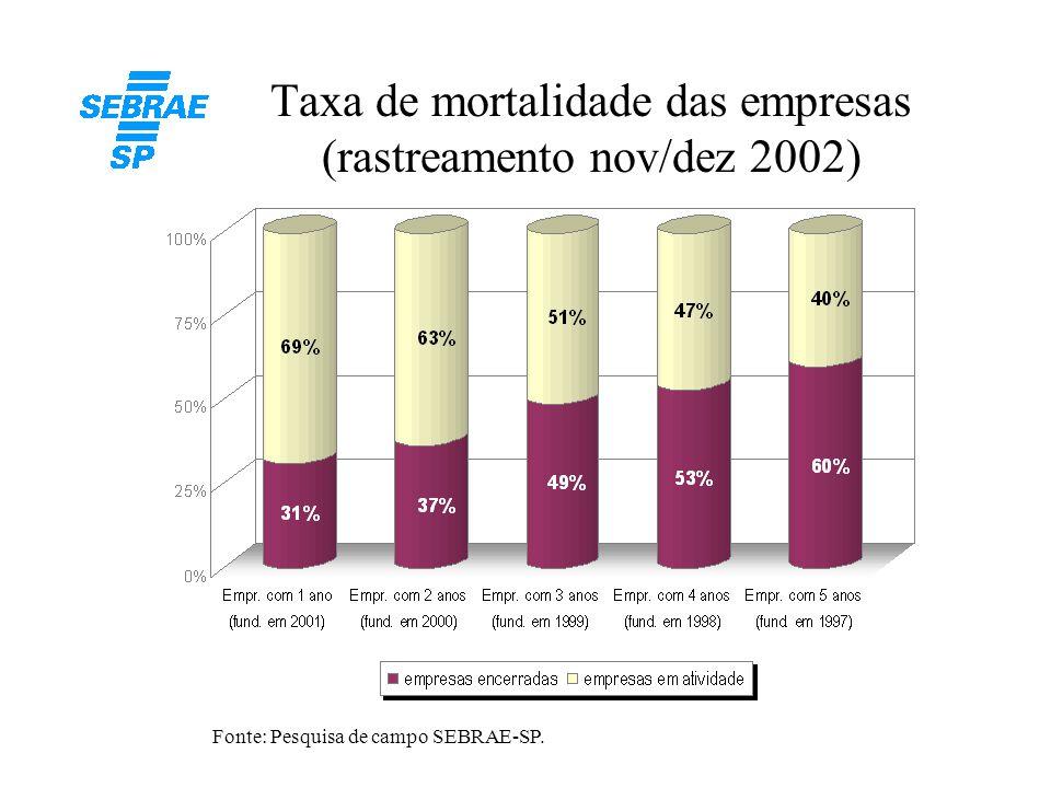 7 Taxa de mortalidade das empresas Comparações com pesquisa anterior (1) Fonte: Pesquisa de campo SEBRAE-SP.