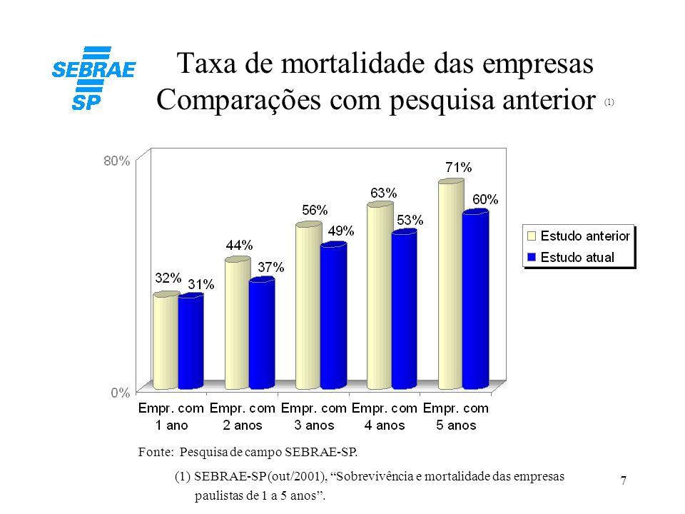 """7 Taxa de mortalidade das empresas Comparações com pesquisa anterior (1) Fonte: Pesquisa de campo SEBRAE-SP. (1) SEBRAE-SP (out/2001), """"Sobrevivência"""