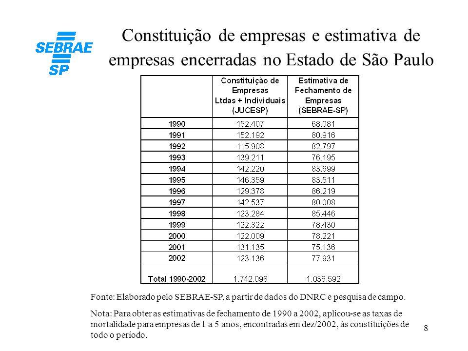 8 Constituição de empresas e estimativa de empresas encerradas no Estado de São Paulo Fonte: Elaborado pelo SEBRAE-SP, a partir de dados do DNRC e pes