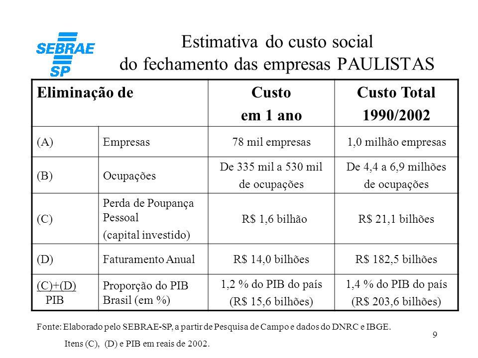 9 Estimativa do custo social do fechamento das empresas PAULISTAS Eliminação deCusto em 1 ano Custo Total 1990/2002 (A)Empresas78 mil empresas1,0 milh