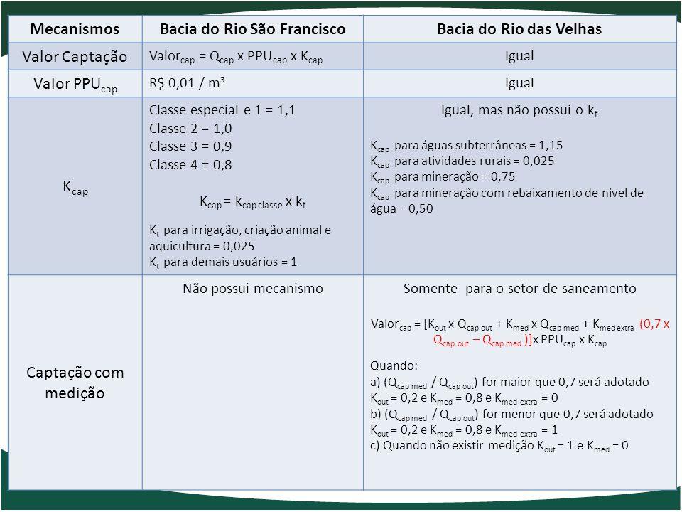 MecanismosBacia do Rio São FranciscoBacia do Rio das Velhas Valor Captação Valor cap = Q cap x PPU cap x K cap Igual Valor PPU cap R$ 0,01 / m³Igual K