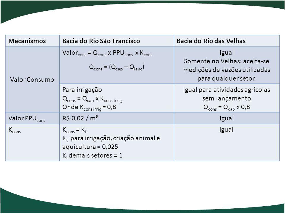 MecanismosBacia do Rio São FranciscoBacia do Rio das Velhas Valor Consumo Valor cons = Q cons x PPU cons x K cons Q cons = (Q cap – Q lanç ) Igual Som
