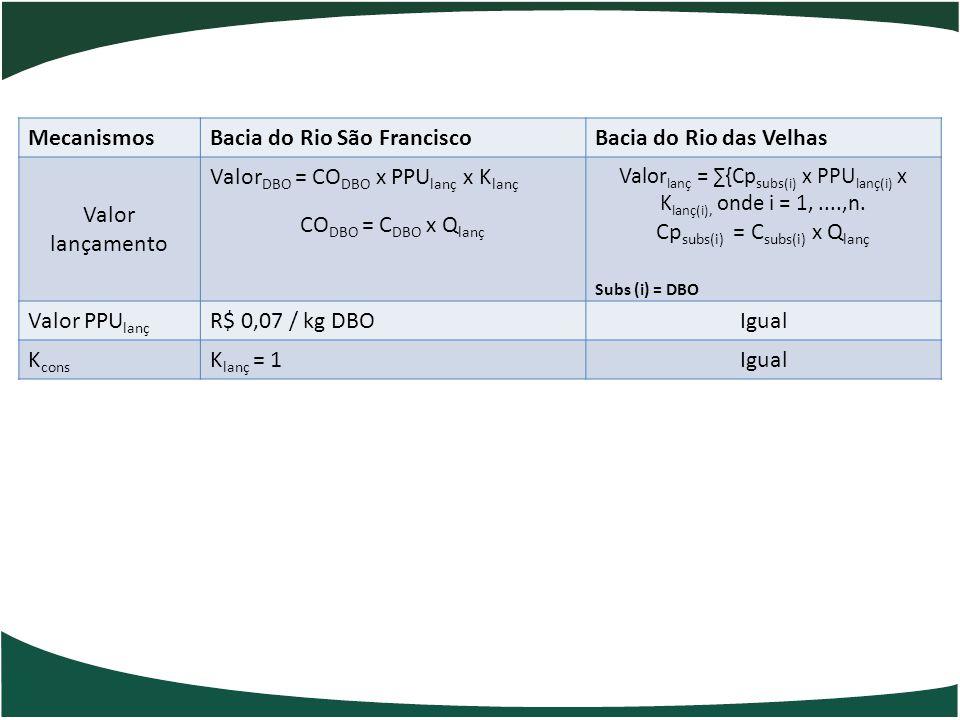 MecanismosBacia do Rio São FranciscoBacia do Rio das Velhas Valor lançamento Valor DBO = CO DBO x PPU lanç x K lanç CO DBO = C DBO x Q lanç Valor lanç