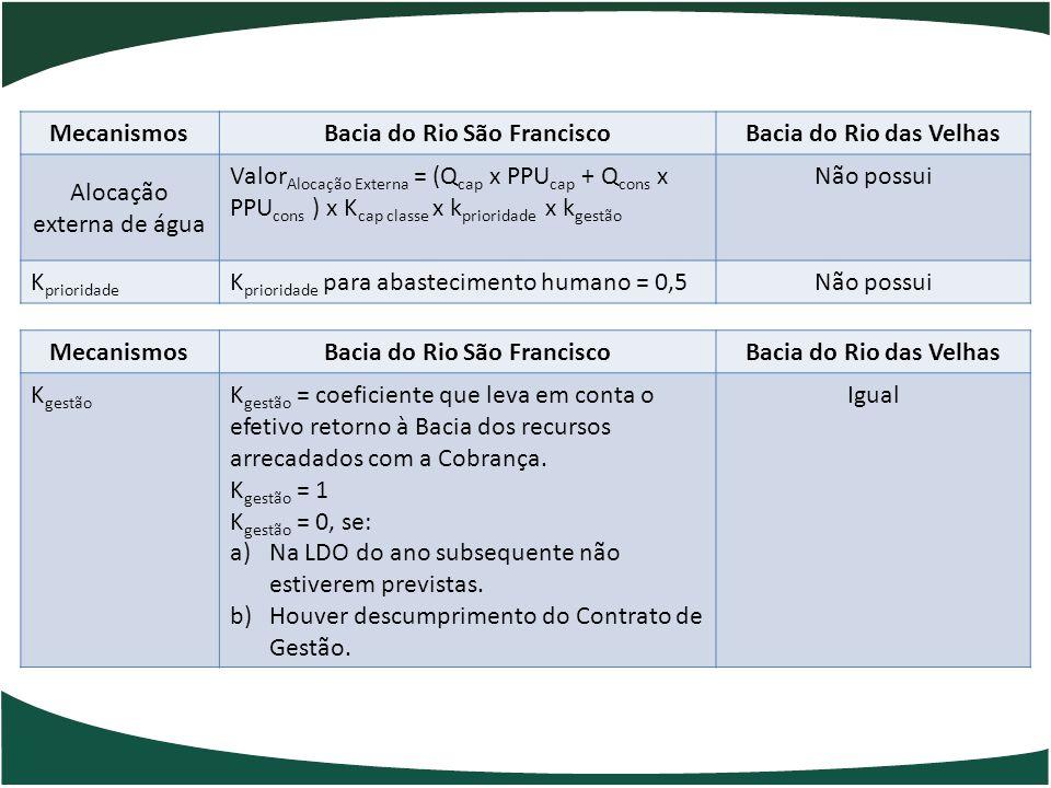 MecanismosBacia do Rio São FranciscoBacia do Rio das Velhas Alocação externa de água Valor Alocação Externa = (Q cap x PPU cap + Q cons x PPU cons ) x