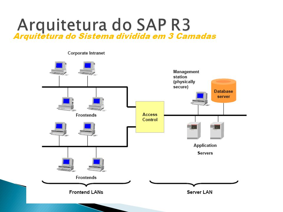 Data Warehousing BI Platform BI Suite User Arquitetura do Sistema dividida em 3 Camadas