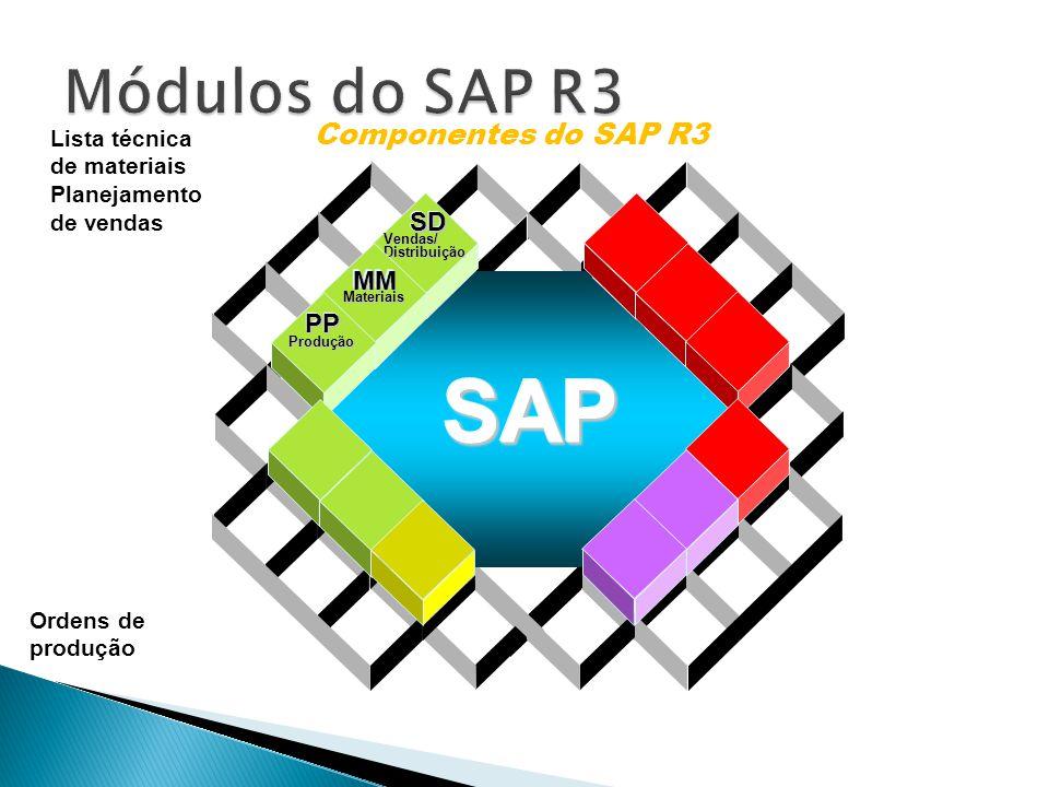 Data Warehousing BI Platform BI Suite User Componentes do SAP R3 Vendas/Distribuição SDSD Materiais MMMM Produção PPPP SAPSAP Lista técnica de materiais Planejamento de vendas Ordens de produção