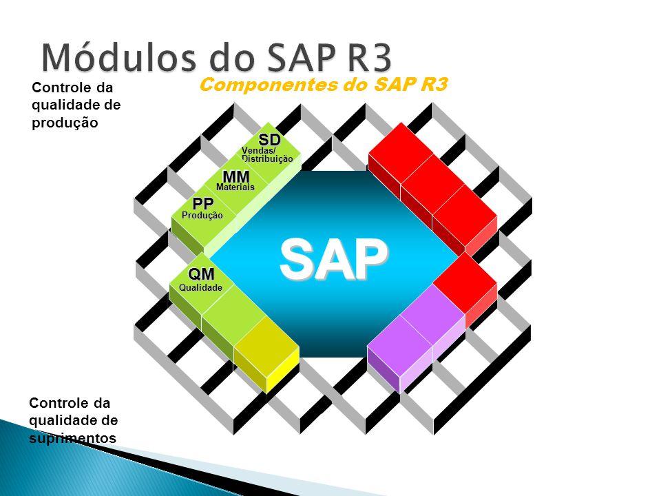 Data Warehousing BI Platform BI Suite User Componentes do SAP R3 Vendas/Distribuição SDSD Materiais MMMM Produção PPPP Qualidade QMQM SAPSAP Controle da qualidade de produção Controle da qualidade de suprimentos