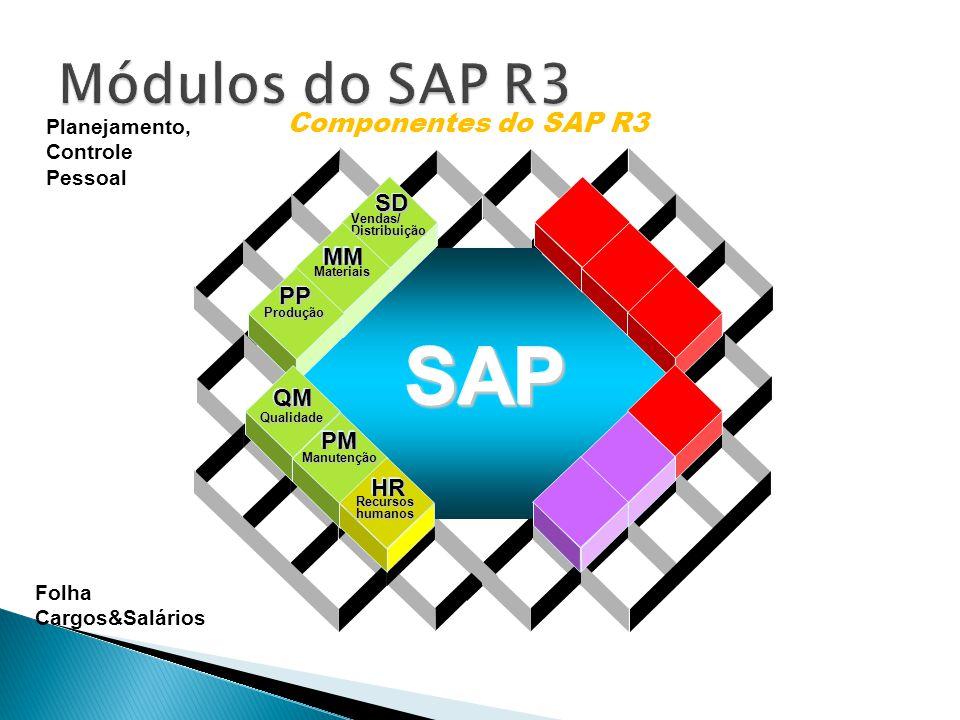 Data Warehousing BI Platform BI Suite User Componentes do SAP R3 Vendas/Distribuição SDSD Materiais MMMM Produção PPPP Gestãofinanceira FIFI Qualidade QMQM Manutenção PMPM Recursoshumanos HRHR SAPSAP Contabilidade de Cliente e Fornecedores Livro Razão Contabilidade bancária