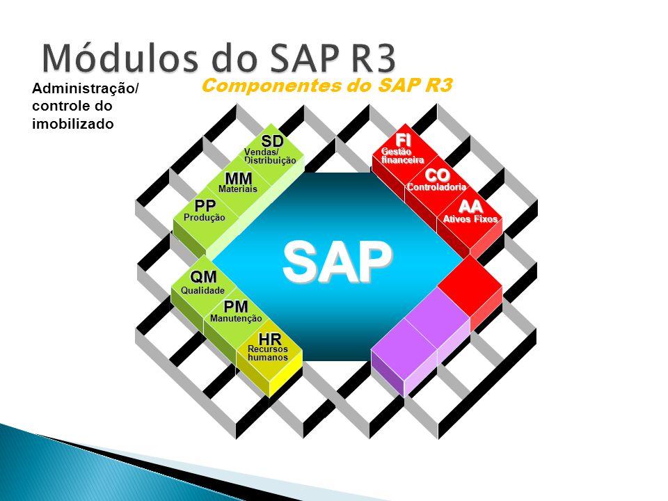 Data Warehousing BI Platform BI Suite User Componentes do SAP R3 Vendas/Distribuição SDSD Materiais MMMM Produção PPPP Gestãofinanceira FIFI Controladoria COCO Ativos Fixos AAAA Qualidade QMQM Manutenção PMPM Recursoshumanos HRHR SAPSAP Administração/ controle do imobilizado
