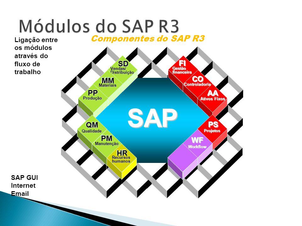 Data Warehousing BI Platform BI Suite User Componentes do SAP R3 Vendas/Distribuição SDSD Materiais MMMM Produção PPPP Gestãofinanceira FIFI Controladoria COCO Ativos Fixos AAAA Qualidade QMQM Manutenção PMPM Recursoshumanos HRHR WFWF Workflow PSPS Projetos SAPSAP Ligação entre os módulos através do fluxo de trabalho SAP GUI Internet Email