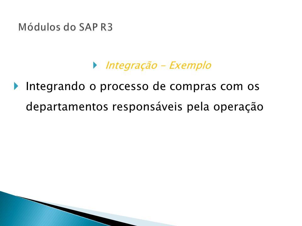  Integração - Exemplo  Integrando o processo de compras com os departamentos responsáveis pela operação