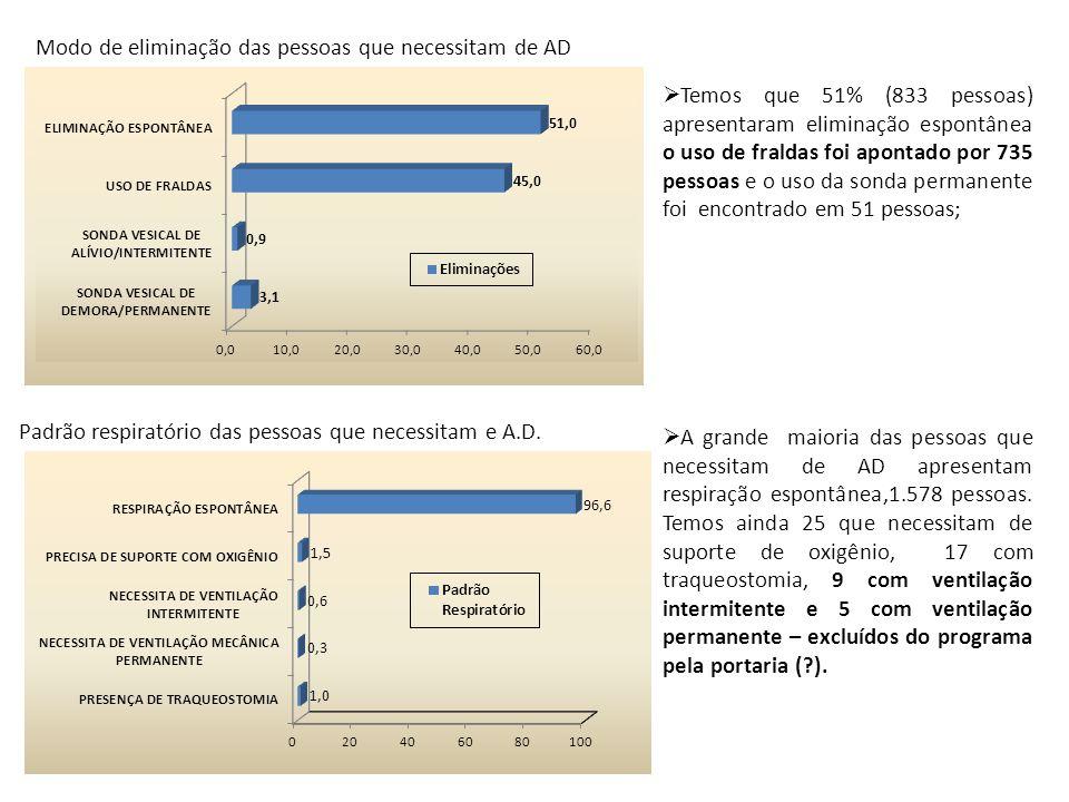 Modo de eliminação das pessoas que necessitam de AD Padrão respiratório das pessoas que necessitam e A.D.  Temos que 51% (833 pessoas) apresentaram e