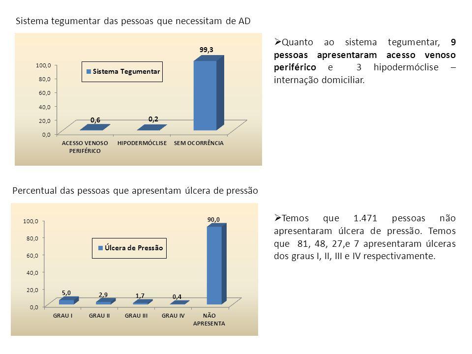 Sistema tegumentar das pessoas que necessitam de AD Percentual das pessoas que apresentam úlcera de pressão  Quanto ao sistema tegumentar, 9 pessoas