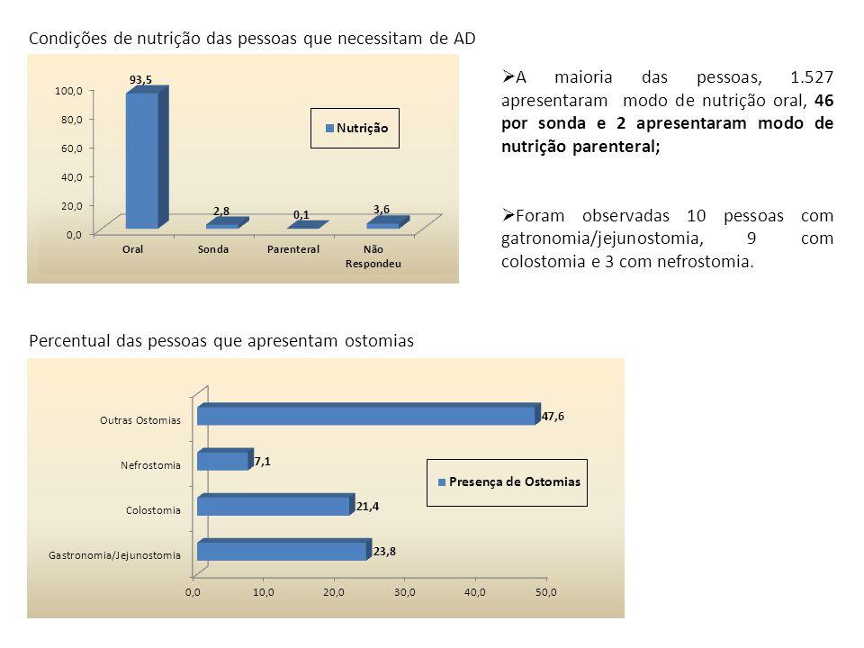 Condições de nutrição das pessoas que necessitam de AD Percentual das pessoas que apresentam ostomias  A maioria das pessoas, 1.527 apresentaram modo
