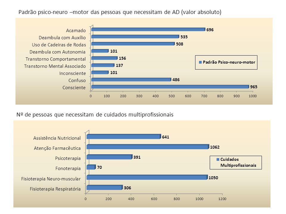 Padrão psico-neuro –motor das pessoas que necessitam de AD (valor absoluto) Nº de pessoas que necessitam de cuidados multiprofissionais