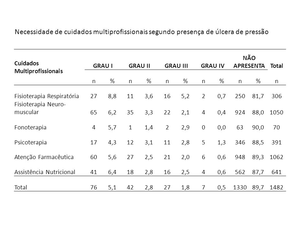 Cuidados Multiprofissionais GRAU IGRAU IIGRAU IIIGRAU IV NÃO APRESENTATotal n%n%n%n%n%n Fisioterapia Respiratória278,8113,6165,220,725081,7306 Fisiote