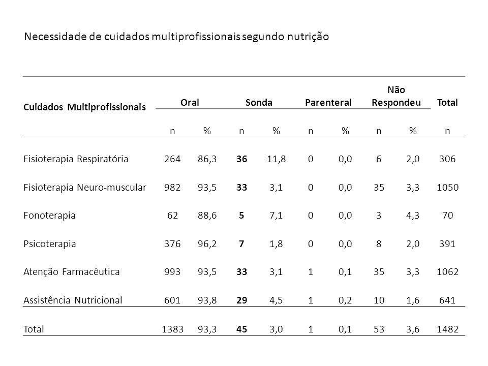 Cuidados Multiprofissionais OralSondaParenteral Não RespondeuTotal n%n%n%n%n Fisioterapia Respiratória26486,33611,800,062,0306 Fisioterapia Neuro-musc