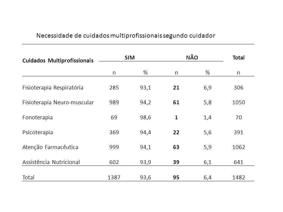 Cuidados Multiprofissionais SIMNÃOTotal n%n%n Fisioterapia Respiratória28593,1216,9306 Fisioterapia Neuro-muscular98994,2615,81050 Fonoterapia6998,611
