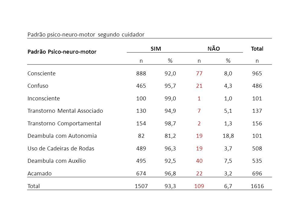 Padrão psico-neuro-motor segundo cuidador Padrão Psico-neuro-motor SIMNÃOTotal n%n%n Consciente88892,0778,0965 Confuso46595,7214,3486 Inconsciente1009