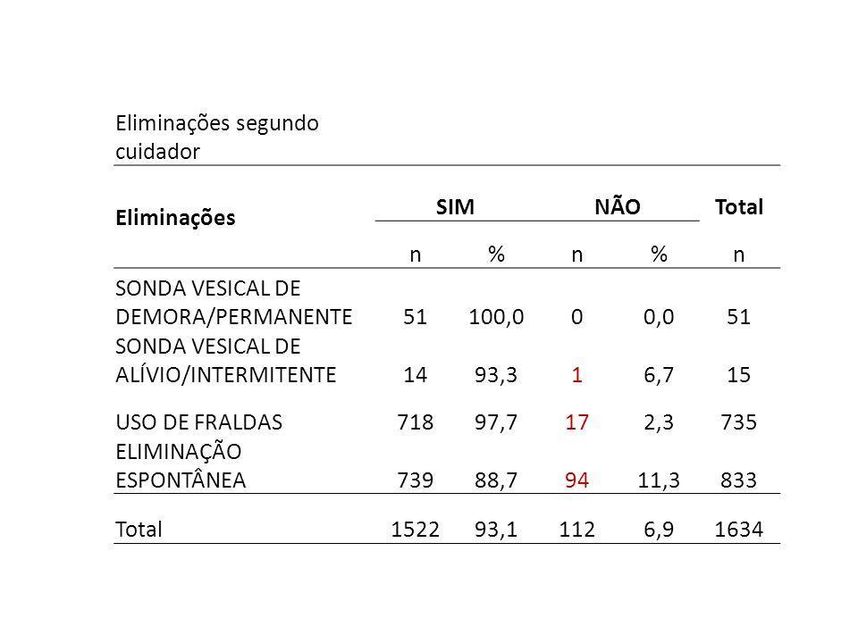 Eliminações segundo cuidador Eliminações SIMNÃOTotal n%n%n SONDA VESICAL DE DEMORA/PERMANENTE51100,000,051 SONDA VESICAL DE ALÍVIO/INTERMITENTE1493,31