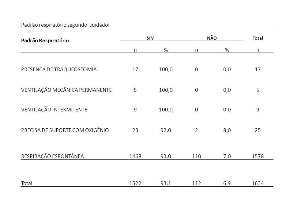 Padrão respiratório segundo cuidador Padrão Respiratório SIMNÃOTotal n%n%n PRESENÇA DE TRAQUEOSTOMIA17100,000,017 VENTILAÇÃO MECÂNICA PERMANENTE5100,0