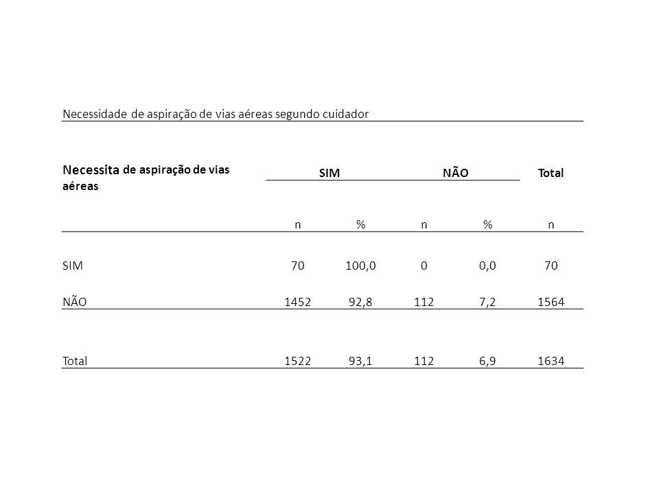 Necessidade de aspiração de vias aéreas segundo cuidador Necessita de aspiração de vias aéreas SIMNÃOTotal n%n%n SIM70100,000,070 NÃO145292,81127,2156