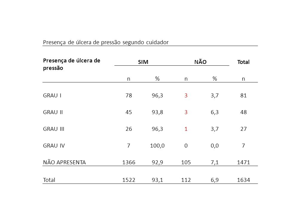 Presença de úlcera de pressão segundo cuidador Presença de úlcera de pressão SIMNÃOTotal n%n%n GRAU I7896,333,781 GRAU II4593,836,348 GRAU III2696,313