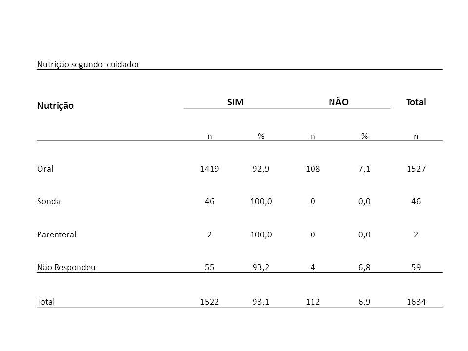 Nutrição segundo cuidador Nutrição SIMNÃOTotal n%n%n Oral141992,91087,11527 Sonda46100,000,046 Parenteral2100,000,02 Não Respondeu5593,246,859 Total15